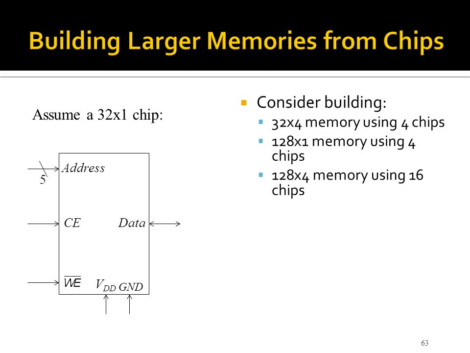  Consider building:  32x4 memory using 4 chips  128x1 memory using 4 chips  128x4 memory using 16 chips 63 Assume a 32x1 chip: Address CEData V DD