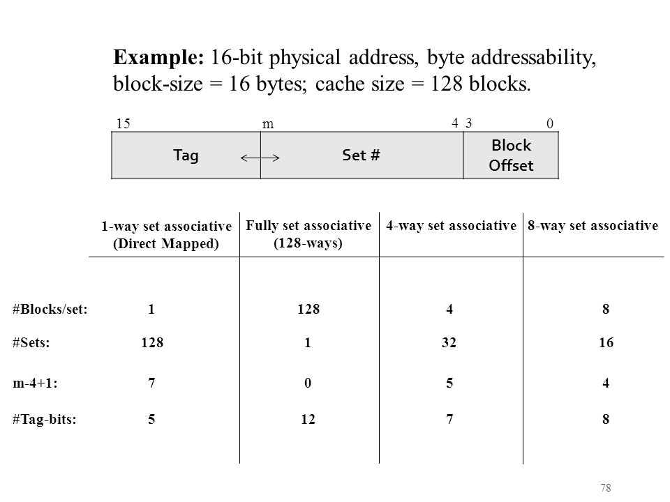 78 TagSet # Block Offset 0 34 15 m Example: 16-bit physical address, byte addressability, block-size = 16 bytes; cache size = 128 blocks.