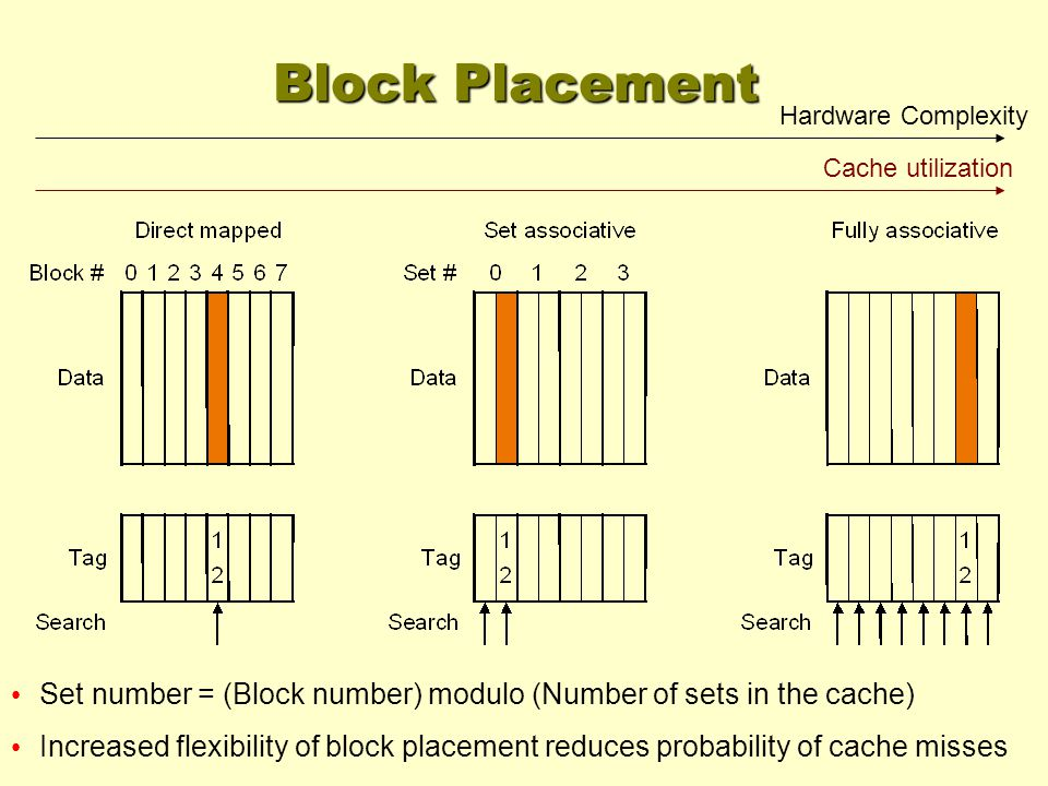 Cache utilization Hardware Complexity Set number = (Block number) modulo (Number of sets in the cache) Increased flexibility of block placement reduces probability of cache misses Block Placement