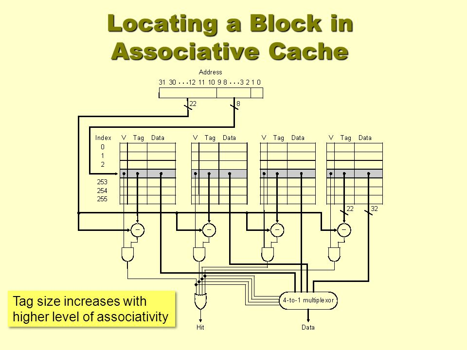 Tag size increases with higher level of associativity Locating a Block in Associative Cache