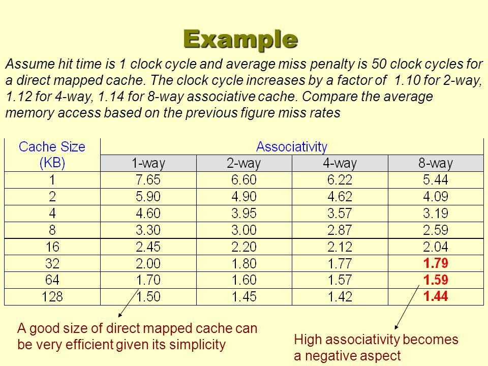Example Assume hit time is 1 clock cycle and average miss penalty is 50 clock cycles for a direct mapped cache.