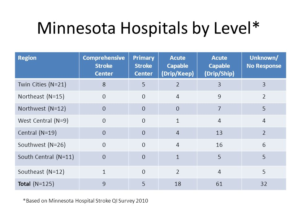 Minnesota Hospitals by Level* RegionComprehensive Stroke Center Primary Stroke Center Acute Capable (Drip/Keep) Acute Capable (Drip/Ship) Unknown/ No Response Twin Cities (N=21)85233 Northeast (N=15)00492 Northwest (N=12)00075 West Central (N=9)00144 Central (N=19)004132 Southwest (N=26)004166 South Central (N=11)00155 Southeast (N=12)10245 Total (N=125)95186132 *Based on Minnesota Hospital Stroke QI Survey 2010