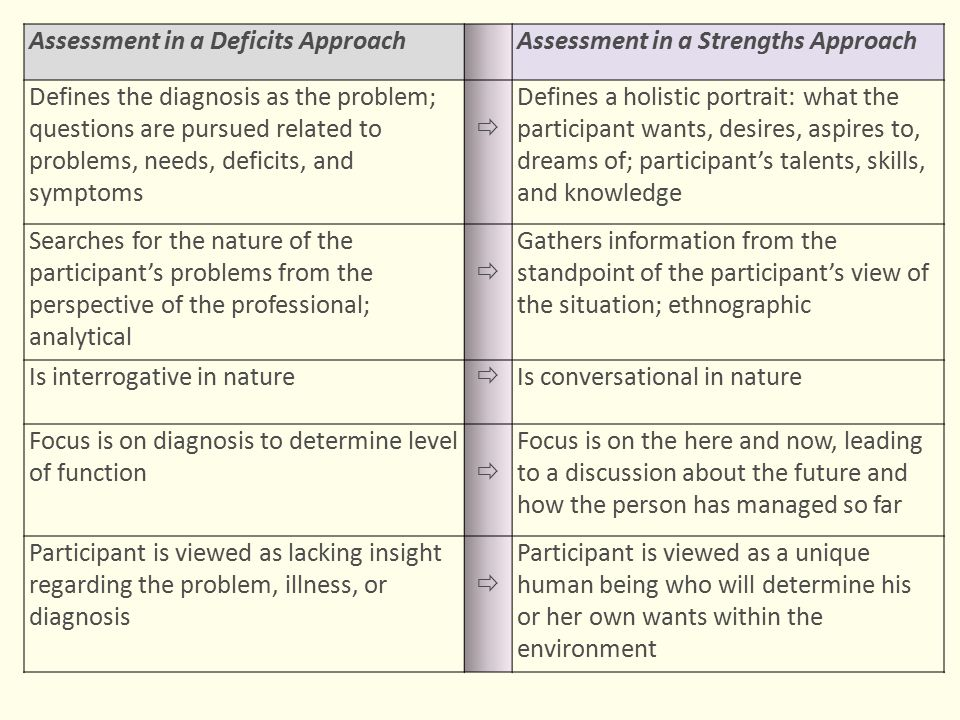 Assessment in a Deficits Approach Assessment in a Strengths Approach Defines the diagnosis as the problem; questions are pursued related to problems,
