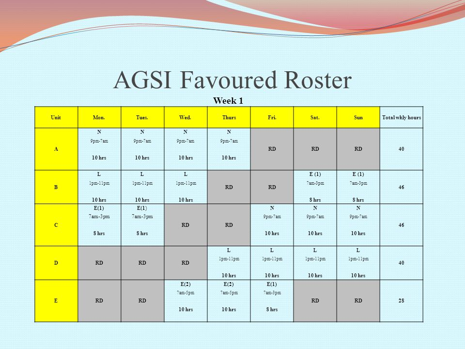AGSI Favoured Roster Week 1 UnitMon.Tues.Wed.ThursFri.Sat.SunTotal wkly hours A NNNN RD 40 9pm-7am 10 hrs B LLL RD E (1) 46 1pm-11pm 7am-3pm 10 hrs 8 hrs C E(1) RD NNN 46 7am-3pm 9pm-7am 8 hrs 10 hrs DRD LLLL 40 1pm-11pm 10 hrs ERD E(2) E(1) RD 28 7am-5pm 7am-3pm 10 hrs 8 hrs
