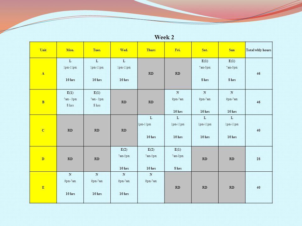 Week 2 UnitMon.Tues.Wed.ThursFri.Sat.SunTotal wkly hours A LLL RD E(1) 46 1pm-11pm 7am-3pm 10 hrs 8 hrs B E(1) RD NNN 46 7am - 3pm 9pm-7am 8 hrs 10 hrs CRD LLLL 40 1pm-11pm 10 hrs DRD E(2) E(1) RD 28 7am-5pm 7am-3pm 10 hrs 8 hrs E NNNN RD 40 9pm-7am 10 hrs