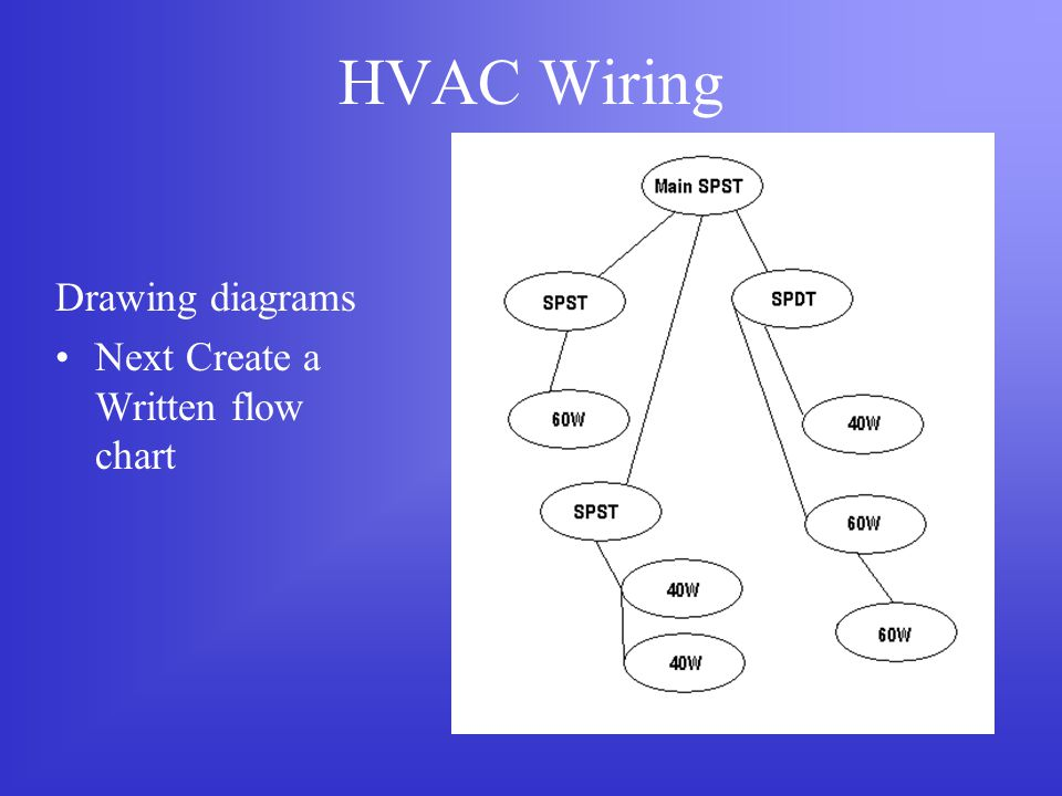 HVAC Wiring Drawing diagrams Next Create a Written flow chart