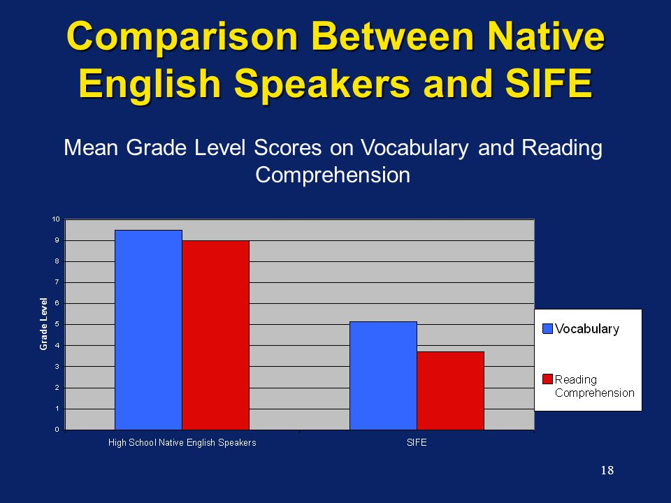 18 Comparison Between Native English Speakers and SIFE Mean Grade Level Scores on Vocabulary and Reading Comprehension