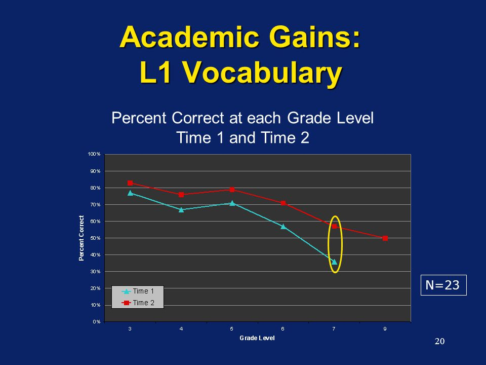 20 Academic Gains: L1 Vocabulary Percent Correct at each Grade Level Time 1 and Time 2 N=23