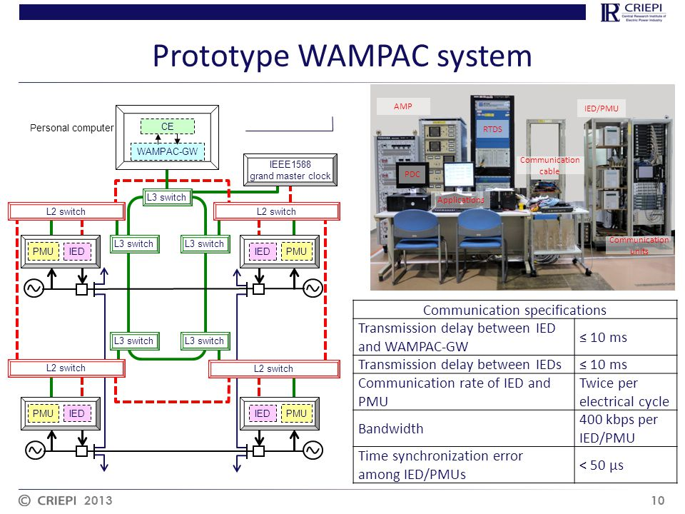 Prototype WAMPAC system 2013 10 CE WAMPAC-GW IEEE1588 grand master clock L2 switch L3 switch IED PMU IED PMU IED PMU IED PMU L3 switch Personal computer IED/PMU PDC Communication units AMP Applications RTDS Communication cable Communication specifications Transmission delay between IED and WAMPAC-GW ≤ 10 ms Transmission delay between IEDs≤ 10 ms Communication rate of IED and PMU Twice per electrical cycle Bandwidth 400 kbps per IED/PMU Time synchronization error among IED/PMUs < 50 μs
