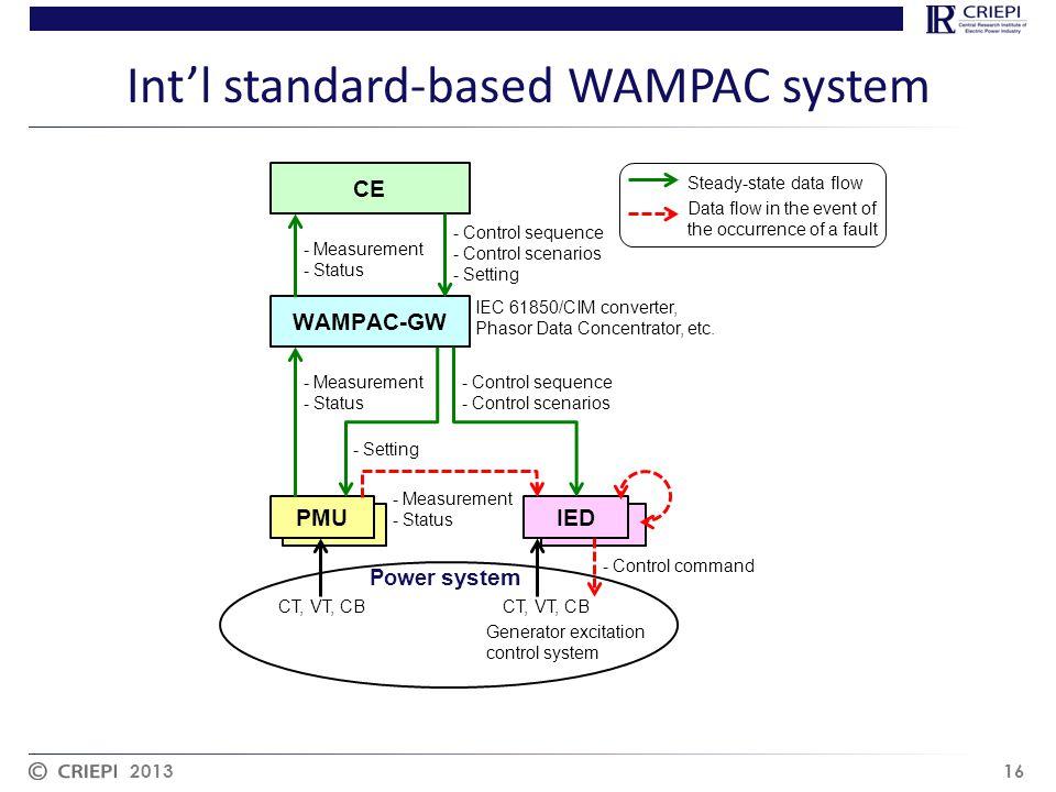 Int'l standard-based WAMPAC system 2013 16 IEDPMU IEC 61850/CIM converter, Phasor Data Concentrator, etc.