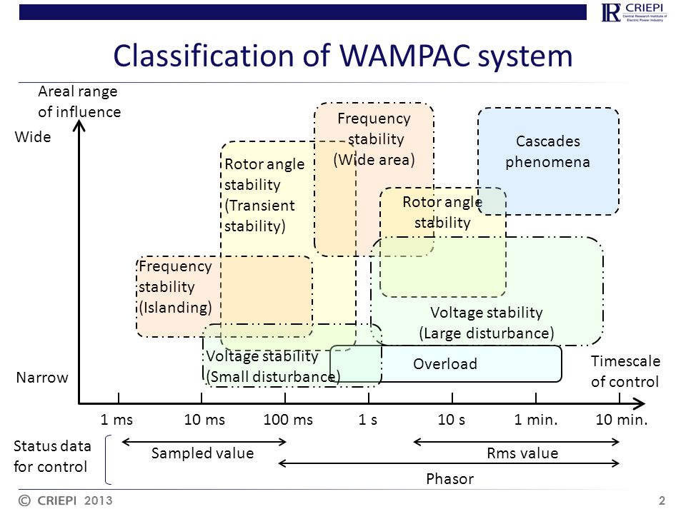 Classification of WAMPAC system 2013 2 1 ms100 ms1 s1 min.10 min. Timescale of control Areal range of influence Narrow Wide Rotor angle stability (Tra