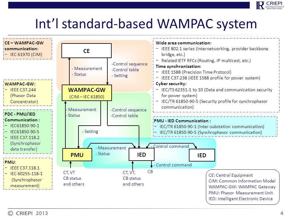 Int'l standard-based WAMPAC system 2013 4 CE PMU IED - Measurement - Status - Measurement - Status - Control command - Setting -Control sequence -Cont