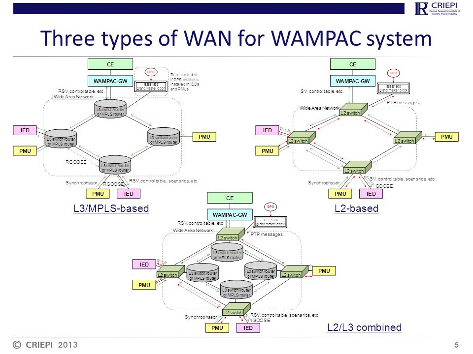 Three types of WAN for WAMPAC system 2013 5 L3/MPLS-basedL2-based L2/L3 combined