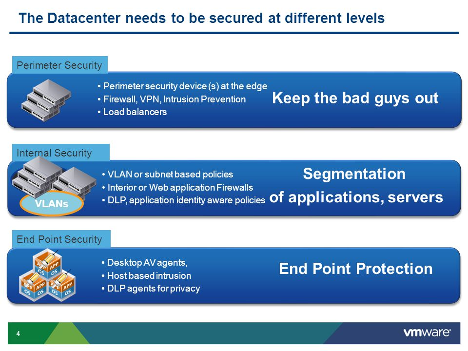 4 Segmentation of applications, servers VLAN or subnet based policies Interior or Web application Firewalls DLP, application identity aware policies VLAN 1 VLANs The Datacenter needs to be secured at different levels Cost & Complexity At the vDC Edge Sprawl: hardware, FW rules, VLANs Rigid FW rules Performance bottlenecks Keep the bad guys out Perimeter security device (s) at the edge Firewall, VPN, Intrusion Prevention Load balancers End Point Protection Desktop AV agents, Host based intrusion DLP agents for privacy Perimeter Security Internal Security End Point Security