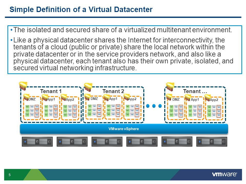 6 Securing virtual Data Centers (vDC) with legacy security solutions Legacy security solutions do not allow the realization of true virtualization and cloud benefits VIRTUALIZED DMZ WITH FIREWALLS APPLICATION ZONE DATABASE ZONE WEB ZONE ENDPOINT SECURITY INTERNAL SECURITY PERIMETER SECURITY Internet vSphere Air Gapped Pods with dedicated physical hardware Mixed trust clusters without internal security segmentation Configuration Complexity o VLAN sprawl o Firewall rules sprawl o Rigid network IP rules without resource context Private clouds (?)