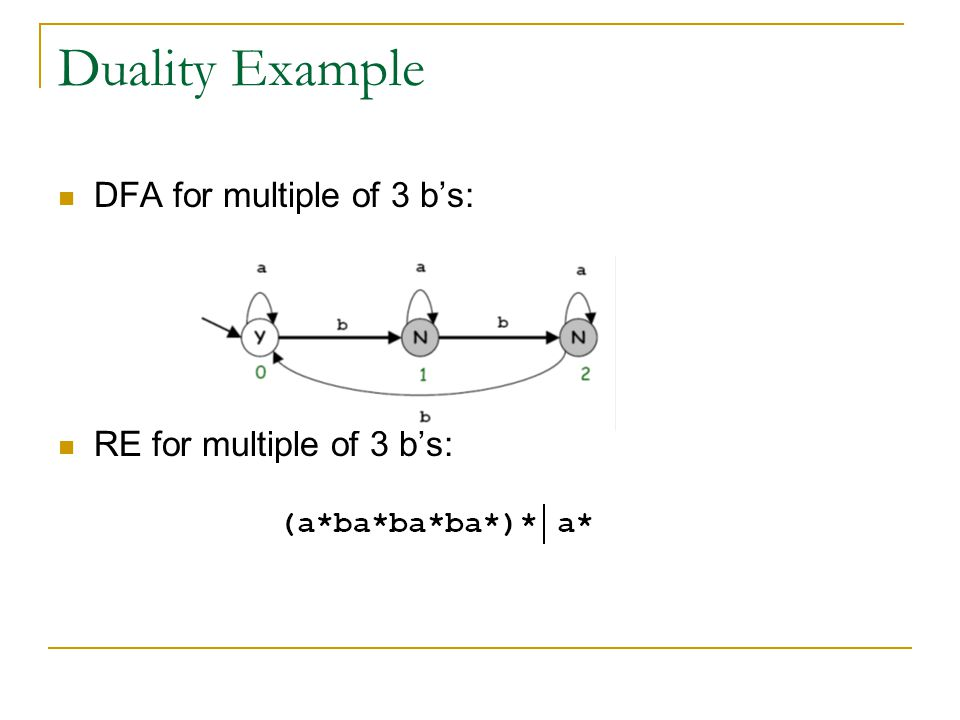 Duality Example DFA for multiple of 3 b's: RE for multiple of 3 b's: