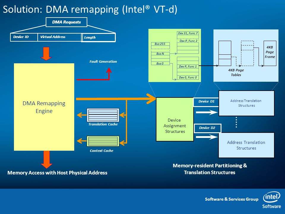 Software & Services Group Solution: DMA remapping (Intel® VT-d) 12 DMA Requests Device IDVirtual Address Length Memory Access with Host Physical Address DMA Remapping Engine Translation Cache Context Cache Fault Generation Memory-resident Partitioning & Translation Structures Device Assignment Structures Address Translation Structures Device D1 Device D2 Address Translation Structures Bus 255 Bus 0 Bus N Dev 31, Func 7 Dev P, Func 1 Dev 0, Func 0 Dev P, Func 2 4KB Page Frame 4KB Page Tables DMA Requests Device IDVirtual Address Length DMA Remapping Engine