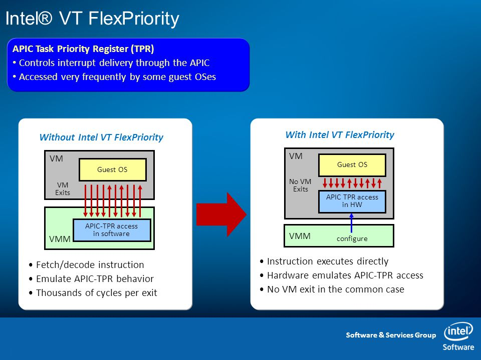 Software & Services Group Intel® VT FlexPriority 13 VMM APIC-TPR access in software VM Guest OS VM Exits Fetch/decode instruction Emulate APIC-TPR behavior Thousands of cycles per exit Without Intel VT FlexPriority VM VMM APIC TPR access in HW Guest OS No VM Exits Instruction executes directly Hardware emulates APIC-TPR access No VM exit in the common case configure With Intel VT FlexPriority APIC Task Priority Register (TPR) Controls interrupt delivery through the APIC Accessed very frequently by some guest OSes