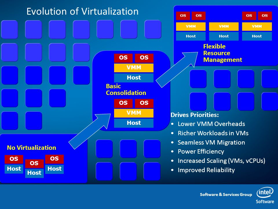 Software & Services Group Evolution of Virtualization 3 Flexible Resource Management Basic Consolidation No Virtualization Drives Priorities: Lower VMM Overheads Richer Workloads in VMs Seamless VM Migration Power Efficiency Increased Scaling (VMs, vCPUs) Improved Reliability Host OS Host OS Host OS VMM Host OS VMM Host OS VMM Host OS VMM Host VMM Host OS