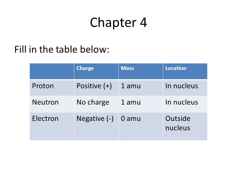 Chapter 4 Fill in the table below: ChargeMassLocation ProtonPositive (+)1 amuIn nucleus NeutronNo charge1 amuIn nucleus ElectronNegative (-)0 amuOutside nucleus