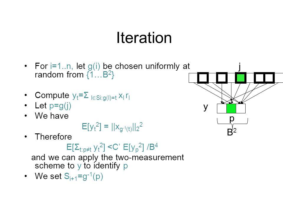 Iteration For i=1..n, let g(i) be chosen uniformly at random from {1…B 2 } Compute y t =Σ l ∈ Si:g(l)=t x l r l Let p=g(j) We have E[y t 2 ] = ||x g -1 (t) || 2 2 Therefore E[Σ t:p≠t y t 2 ] <C' E[y p 2 ] /B 4 and we can apply the two-measurement scheme to y to identify p We set S i+1 =g -1 (p) p B2B2 j y