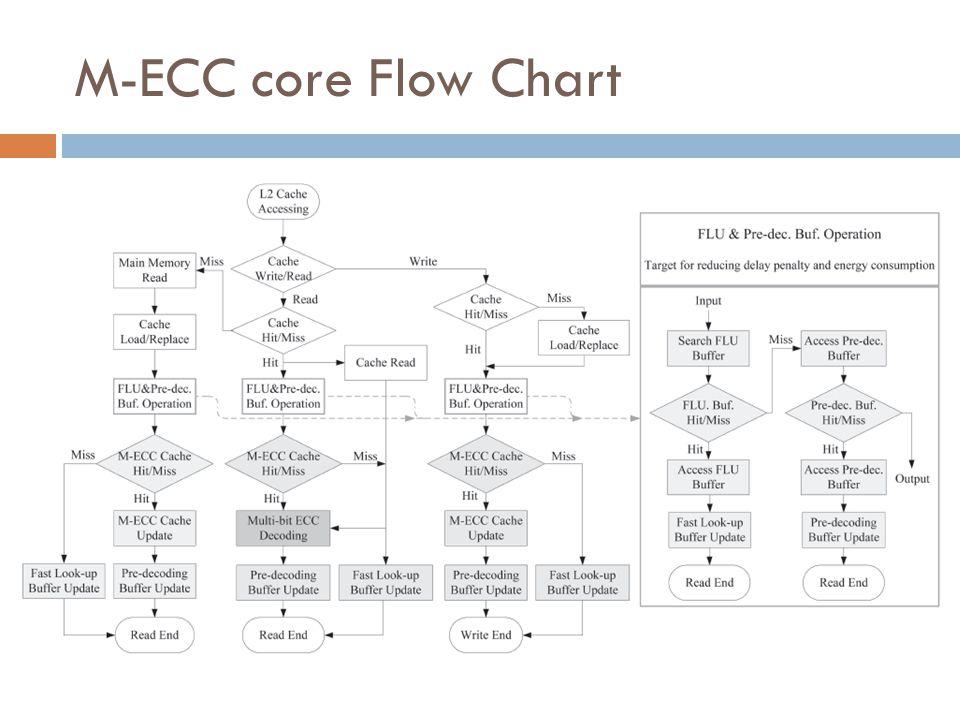 M-ECC core Flow Chart