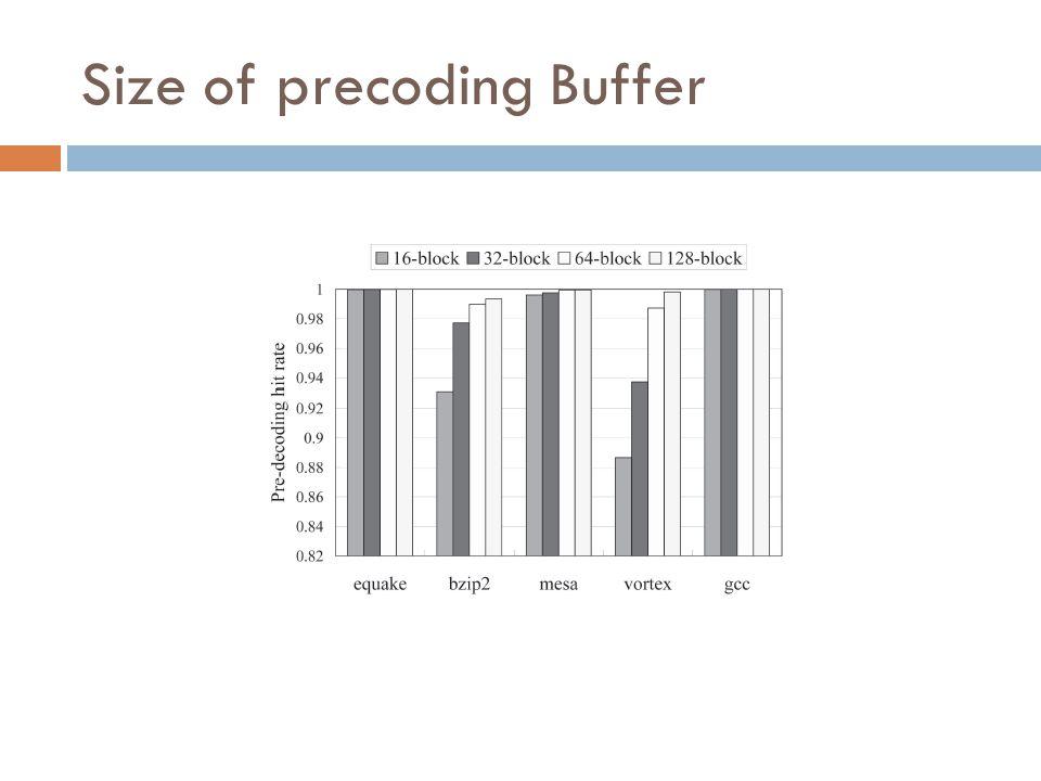 Size of precoding Buffer