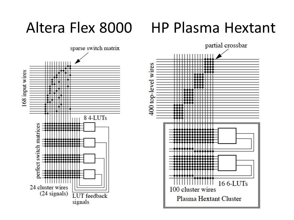 Altera Flex 8000 HP Plasma Hextant