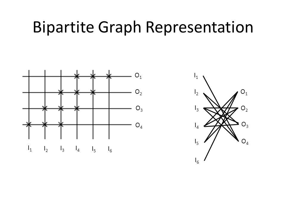 Bipartite Graph Representation I1I1 I2I2 I3I3 I4I4 I5I5 I6I6 O1O1 O2O2 O3O3 O4O4 I1I1 I2I2 I3I3 I4I4 I5I5 I6I6 O1O1 O2O2 O3O3 O4O4