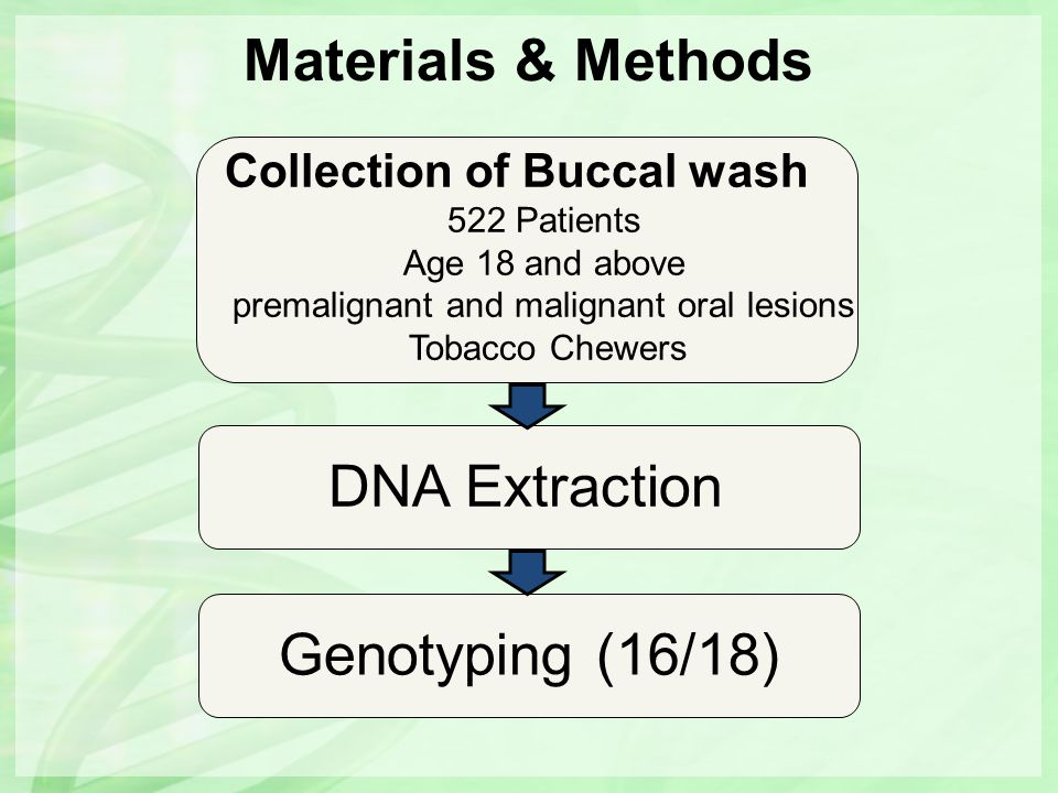 Materials & Methods Collection of Buccal wash 522 Patients Age 18 and above premalignant and malignant oral lesions Tobacco Chewers DNA Extraction Gen