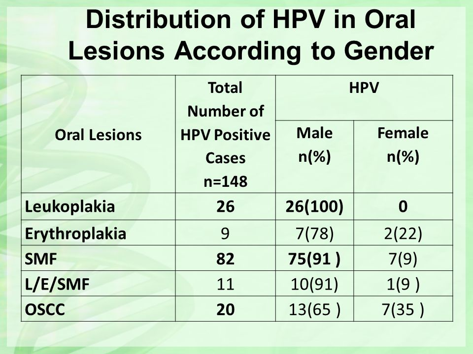 Distribution of HPV in Oral Lesions According to Gender Oral Lesions Total Number of HPV Positive Cases n=148 HPV Male n(%) Female n(%) Leukoplakia262