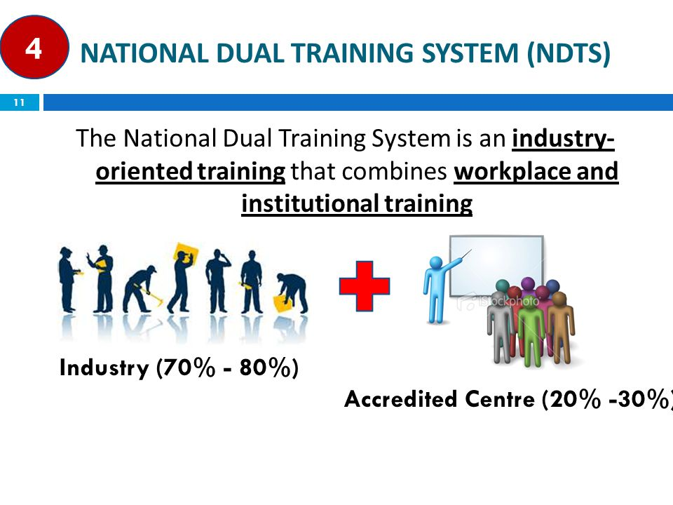 The National Dual Training System is an industry- oriented training that combines workplace and institutional training NATIONAL DUAL TRAINING SYSTEM (NDTS) 11 Industry (70% - 80%) Accredited Centre (20% -30%) 4
