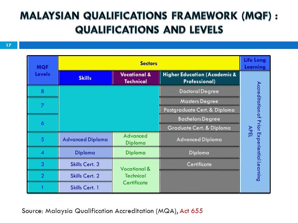 Source: Malaysia Qualification Accreditation (MQA), Act 655 17
