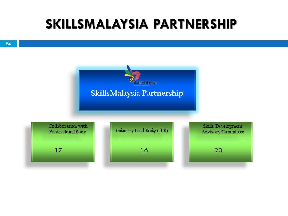 SKILLSMALAYSIA PARTNERSHIP 24 SkillsMalaysia Partnership Industry Lead Body (ILB) Collaboration with Collaboration with Professional Body Collaboration with Collaboration with Professional Body Skills Development Advisory Committee Skills Development Advisory Committee 171620