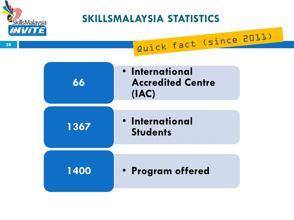 Quick fact (since 2011) SKILLSMALAYSIA STATISTICS 38 International Accredited Centre (IAC) 66 International Students 1367 Program offered 1400
