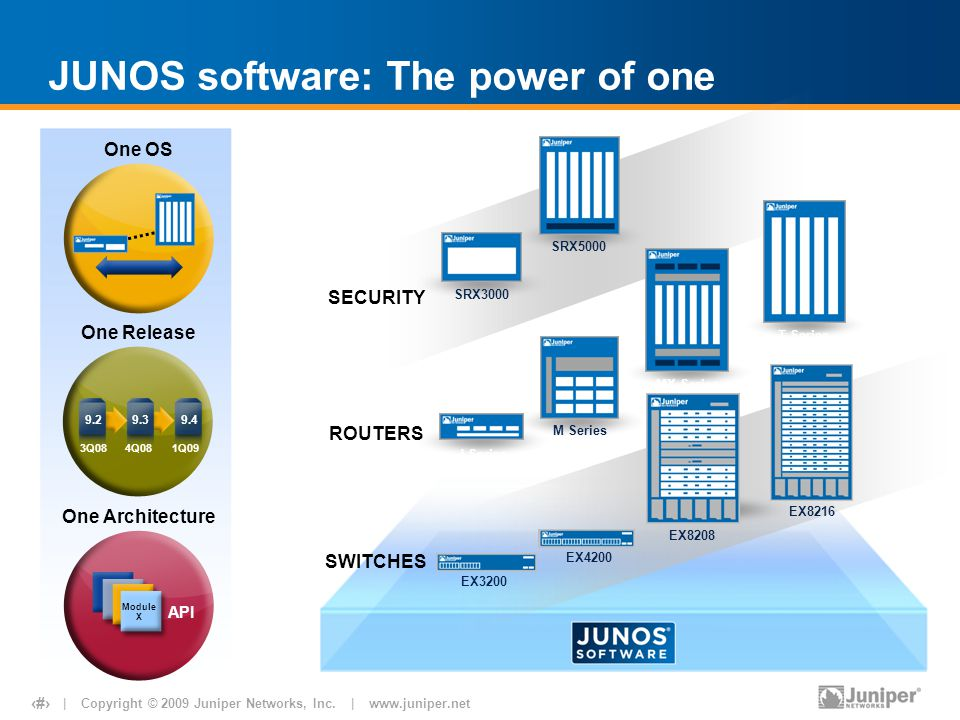 | Copyright © 2009 Juniper Networks, Inc. | www.juniper.net 13 1Q09 9.4 4Q08 9.3 3Q08 9.2 JUNOS software: The power of one Module X API One OS One Rel
