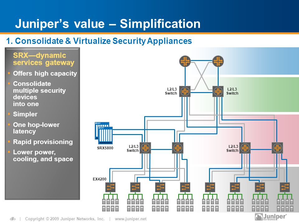 | Copyright © 2009 Juniper Networks, Inc. | www.juniper.net 21 Juniper's value – Simplification SRX—dynamic services gateway  Offers high capacity 