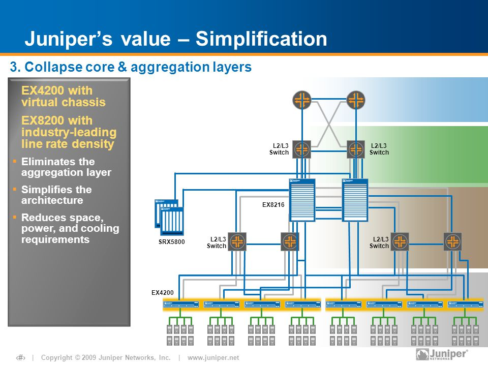 | Copyright © 2009 Juniper Networks, Inc. | www.juniper.net 23 L2/L3 Switch Juniper's value – Simplification SRX5800 EX4200 EX4200 with virtual chassi