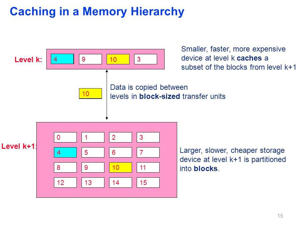 Caching in a Memory Hierarchy Level k+1: 0123 4567 891011 12131415 Larger, slower, cheaper storage device at level k+1 is partitioned into blocks.