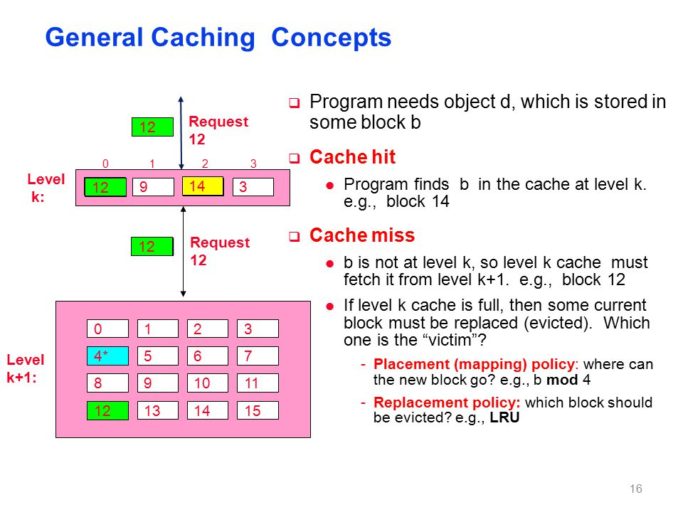 Request 14 Request 12 General Caching Concepts  Program needs object d, which is stored in some block b  Cache hit l Program finds b in the cache at level k.