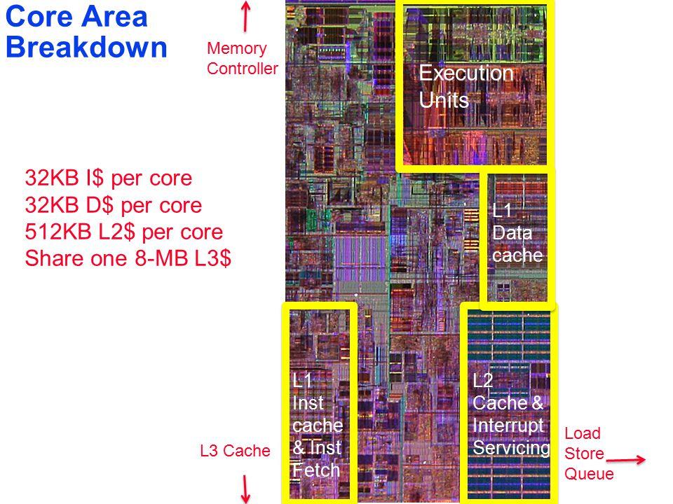 3 Core Area Breakdown Execution Units L2 Cache & Interrupt Servicing L1 Inst cache & Inst Fetch L1Data cache L3 Cache Memory Controller Load Store Queue 32KB I$ per core 32KB D$ per core 512KB L2$ per core Share one 8-MB L3$