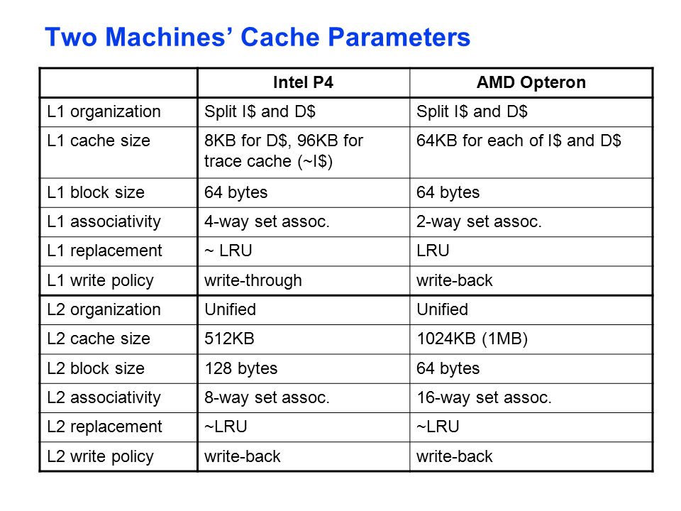 Two Machines' Cache Parameters Intel P4AMD Opteron L1 organizationSplit I$ and D$ L1 cache size8KB for D$, 96KB for trace cache (~I$) 64KB for each of I$ and D$ L1 block size64 bytes L1 associativity4-way set assoc.2-way set assoc.