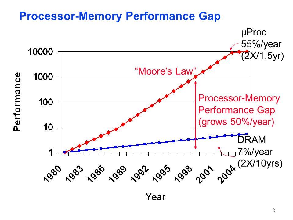 Processor-Memory Performance Gap Moore's Law µProc 55%/year (2X/1.5yr) DRAM 7%/year (2X/10yrs) Processor-Memory Performance Gap (grows 50%/year) 6