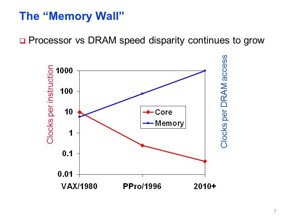 The Memory Wall  Processor vs DRAM speed disparity continues to grow Clocks per instruction Clocks per DRAM access 7
