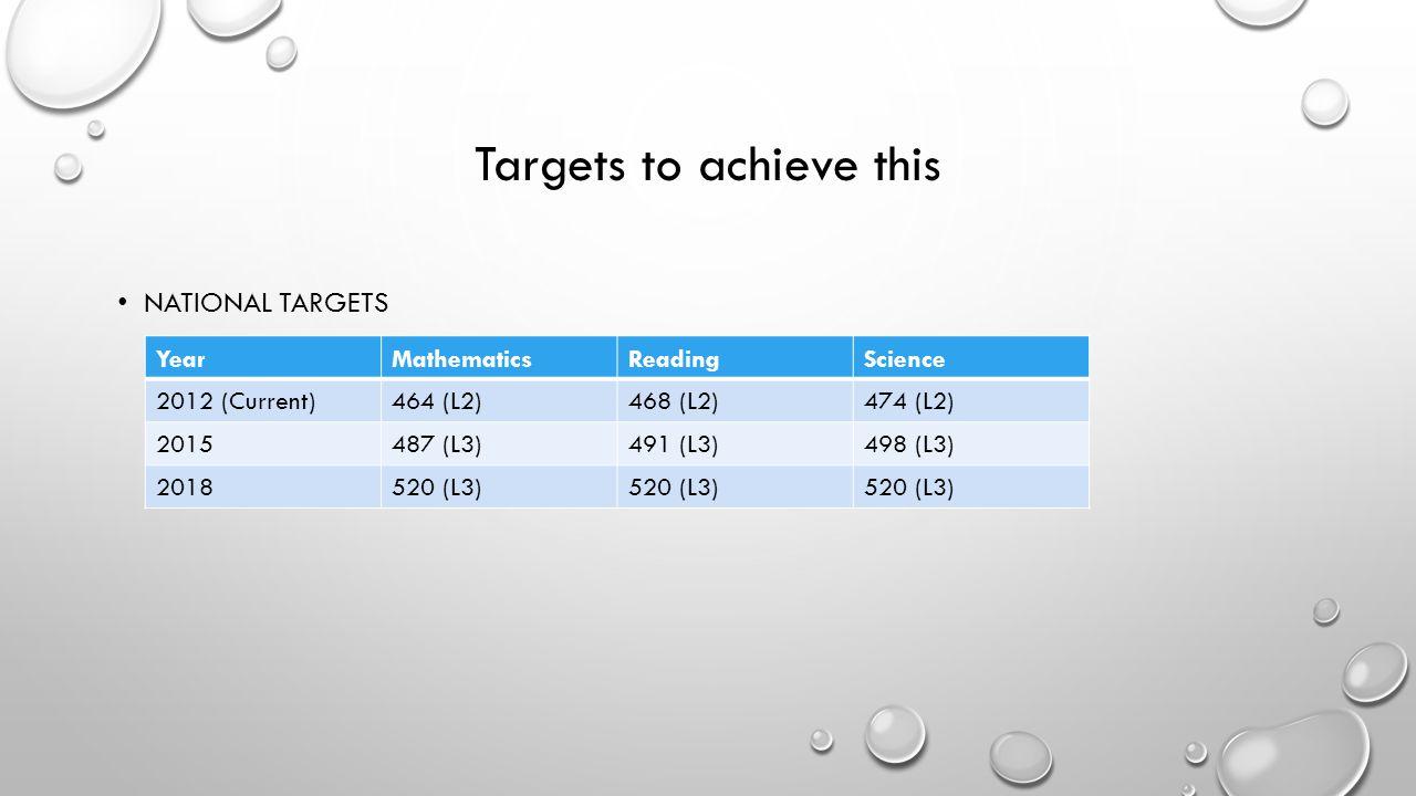 Targets to achieve this NATIONAL TARGETS YearMathematicsReadingScience 2012 (Current)464 (L2)468 (L2)474 (L2) 2015487 (L3)491 (L3)498 (L3) 2018520 (L3