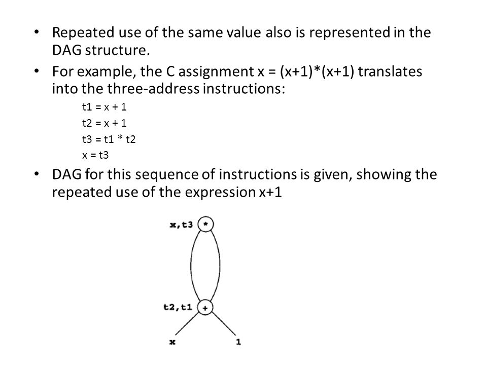 Repeated use of the same value also is represented in the DAG structure.