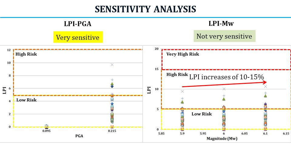 SENSITIVITY ANALYSIS LPI-PGA LPI-Mw Not very sensitive Very sensitive High Risk Low Risk LPI increases of 10-15% Very High Risk High Risk Low Risk