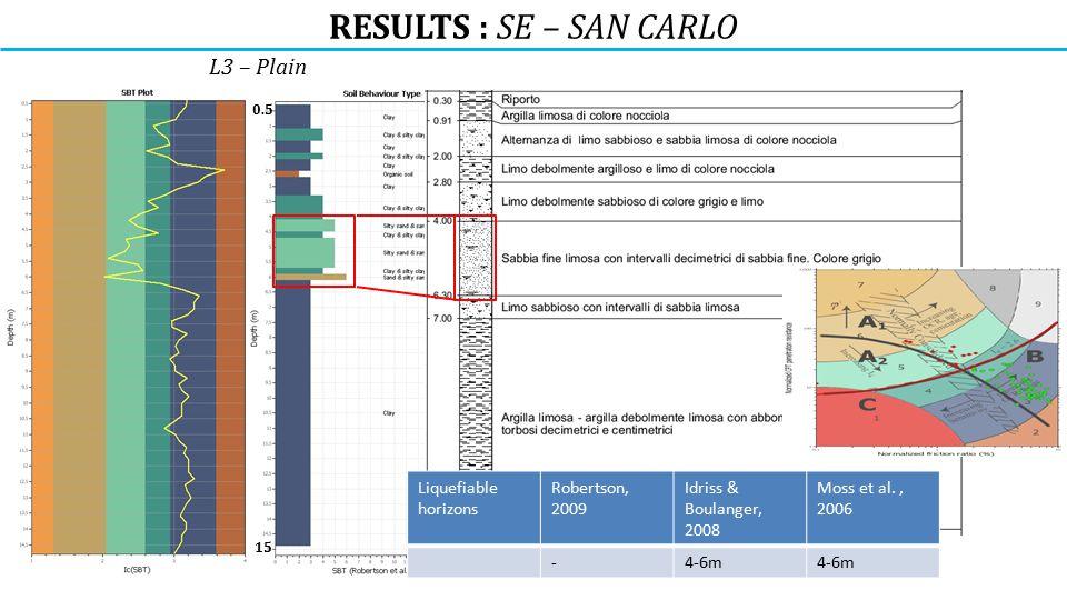 RESULTS : SE – SAN CARLO L3 – Plain 15 0.5 Liquefiable horizons Robertson, 2009 Idriss & Boulanger, 2008 Moss et al., 2006 -4-6m