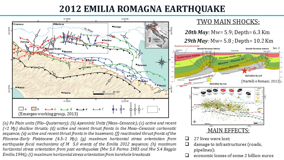 http://ingvterremoti.wordpress.com/ modified by EMERGEO W.G., NHESS, 2013 TWO MAIN SHOCKS: 20th May: Mw= 5.9; Depth= 6.3 Km 29th May: Mw= 5.8 ; Depth= 10.2 Km MAIN EFFECTS:  27 lives were lost;  damage to infrastructures (roads, pipelines);  economic losses of some 2 billion euros (Emergeo working group, 2013) (a) Po Plain units (Plio–Quaternary); (b) Apenninic Units (Meso–Cenozoic); (c) active and recent (<1 My) shallow thrusts; (d) active and recent thrust fronts in the Meso–Cenozoic carbonatic sequence; (e) active and recent thrust fronts in the basement; (f) reactivated thrust fronts of the Pliocene–Early Pleistocene (4.5–1 My); (g) maximum horizontal stress orientation from earthquake focal mechanisms of M 5.0 events of the Emilia 2012 sequence; (h) maximum horizontal stress orientation from past earthquakes (Mw 5.0 Parma 1983 and Mw 5.4 Reggio Emilia 1996); (i) maximum horizontal stress orientation from borehole breakouts 2012 EMILIA ROMAGNA EARTHQUAKE (Martelli e Romani, 2012)