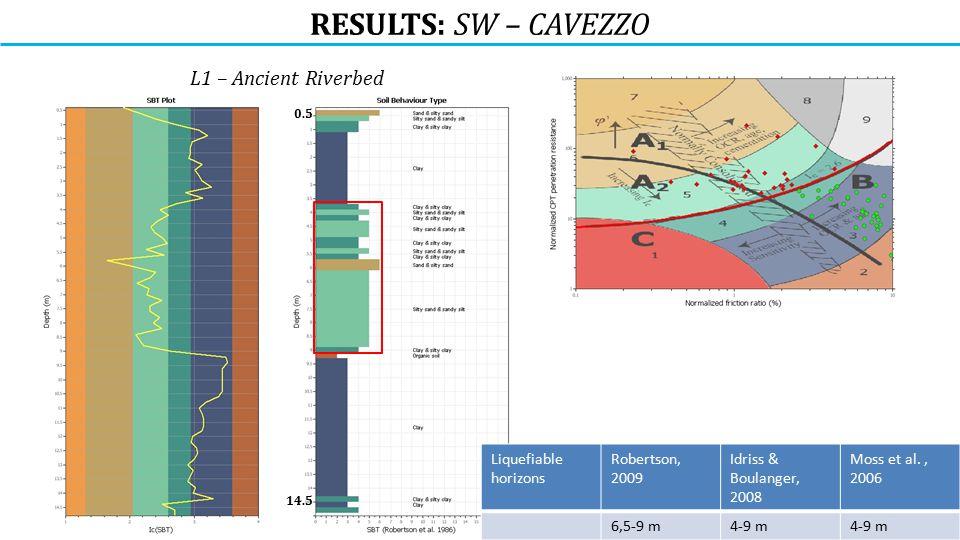 RESULTS: SW – CAVEZZO L1 – Ancient Riverbed 14.5 0.5 Liquefiable horizons Robertson, 2009 Idriss & Boulanger, 2008 Moss et al., 2006 6,5-9 m4-9 m